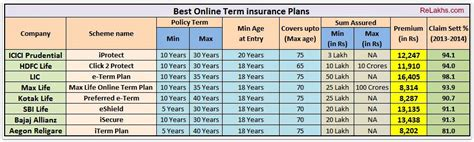 Looking for top life insurance plans in india is quite a difficult task because. Whole Life Insurance: Life Insurance Comparison India