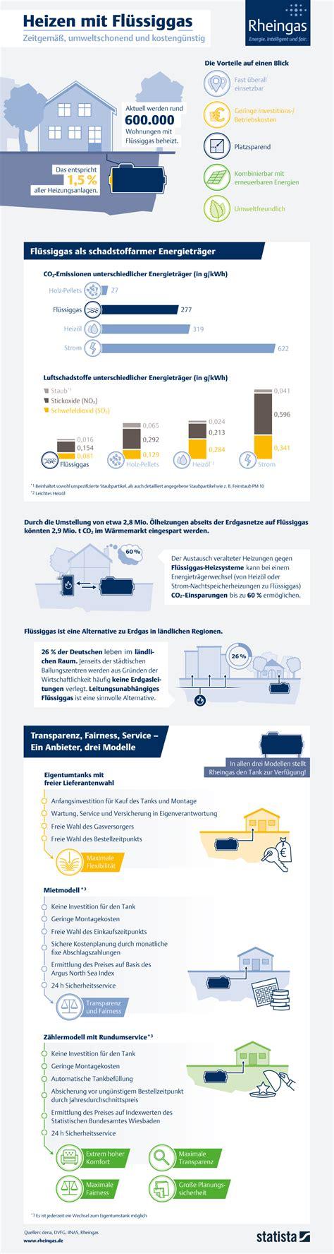 Heizen Mit Fluessiggas by Infografik Heizen Mit Fl 252 Ssiggas Zeitgem 228 223