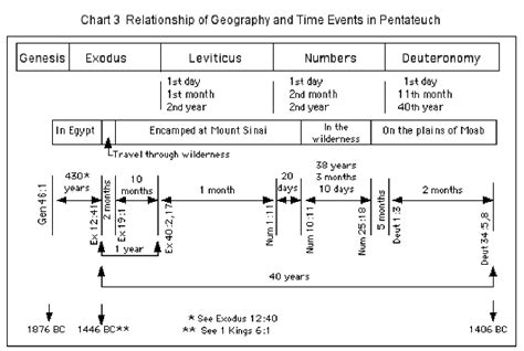 introduction   pentateuch bibleorg