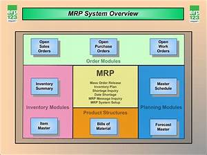 Material Requirements Planning  Mrp  Is A Production