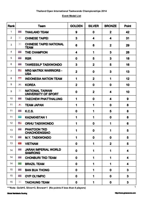 it or list it score list medal with score thailand open international taekwondo chion