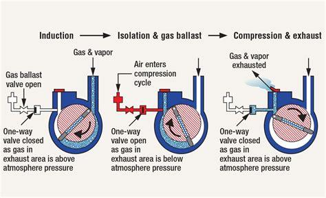 Gas Ballasting Of Vacuum Pumps (part 2)