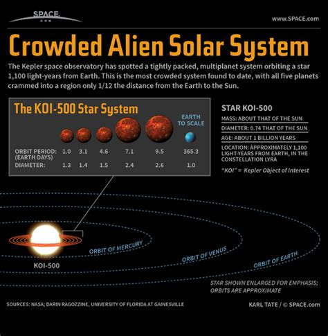 Tiny Alien Solar System Discovery Explained Infographic