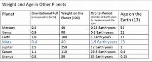 Your Weight On Other Planets - Pics about space