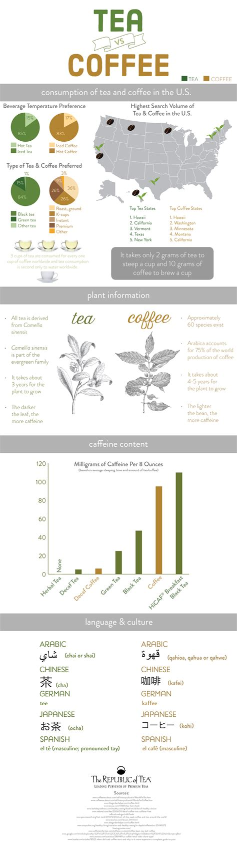Generally speaking oolong tea contains more caffeine than green tea, but how does it compare to coffee? Tea vs Coffee: Regional Interest, Origins, Caffeine and ...