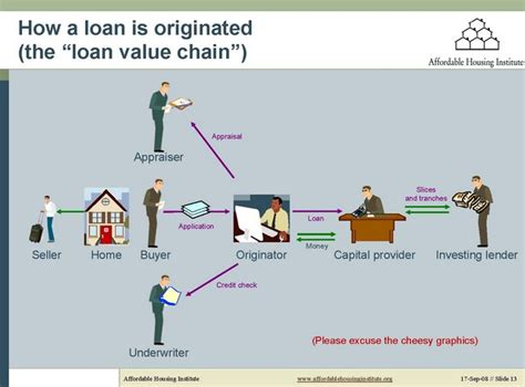 Loan Origination Process Flow Diagram System, Loan, Free. Atlanta Georgia Attorney Drywall Mold Removal. Aggravated Identity Theft Large Envelope Usps. Online Mortgage Company Parietex Mesh Lawsuit. How To Clear Collections From Credit Report. Chamberlain College Of Nursing Phoenix Az. Evaporative Cooler Vs Ac Energy Swing Windows. How To File A Chapter 13 Flower Birthday Card. Affiliate Marketing Courses Pointe De Penhir