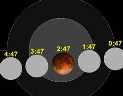 Full Eclipse 2015 NASA (page 2) - Pics about space
