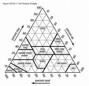 Unit  10 Soil