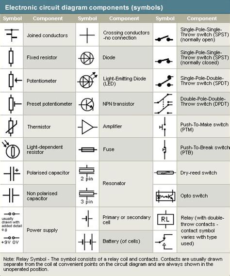 Schematic Symbols Pinterest