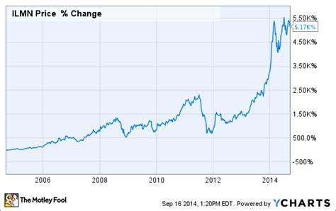 Illumina Stock by 3 Reasons Illumina Inc S Stock Could Fall The Motley Fool