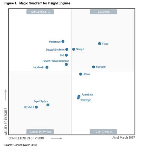 Mindbreeze in Gartner's Magic Quadrant for Insight Engines ...