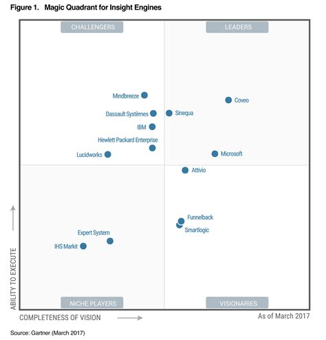 Mindbreeze In Gartner's Magic Quadrant For Insight Engines. New York City Criminal Attorney. Va Home Improvement Loan Programs. Cra Credit Reporting Agency Truong Buu Giam. Bob The Builder Cake Ideas Roto Drain Cleaner. Property Damage Attorneys What Is A Box File. Filing Bankruptcy In Texas Compass Van Lines. Steroids And Osteoporosis State Social Worker. Scott Community College Davenport Iowa