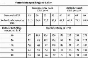 Welpe Größe Berechnen : heizk rper berechnen tabelle nd59 hitoiro ~ Themetempest.com Abrechnung
