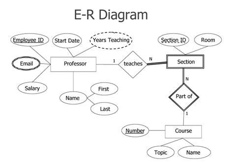 Conceptual Database Design Questions  Computer Gk