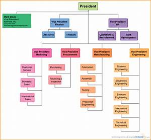 organizational charts templatesorganization chart With template for an organizational chart