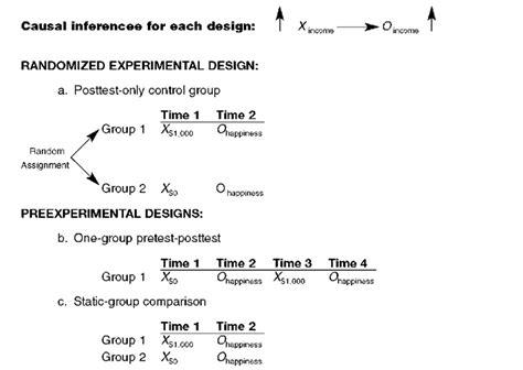 quasi experimental design quasi experimental research designs