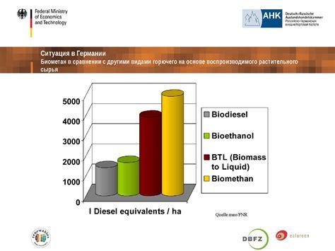 Развитие биоэнергетики как фактора устойчивого развития аграрного сектора экономики