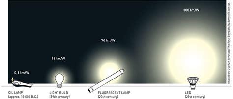 Как утилизировать люминесцентные лампы?— 3 answers