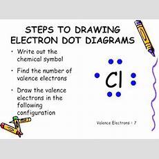 Electron Dot Diagram Youtube