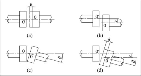 misalignment types  axial misalignment  radial misalignment  scientific