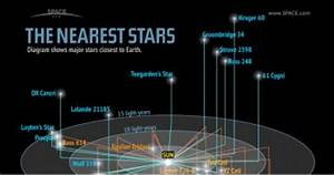 Nearest Solar System to Ours (page 3) - Pics about space