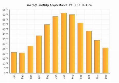 Tallinn Pocatello Albion Weather Monthly Temperatures Fahrenheit
