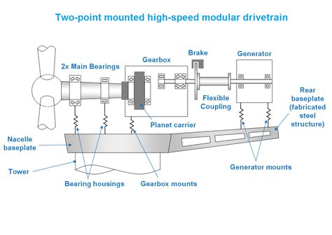 Romax Explains Costs For Large Wind-turbine Drivetrains
