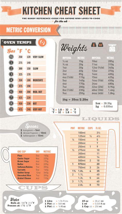 convertisseur de mesure cuisine gramme en tasse kitchen sheet metric conversions handy