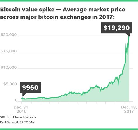 The first 18.5 million bitcoins have been mined in the ten years since the initial launch of the bitcoin network. Foolish Take: A contrarian view of bitcoin