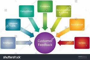Customer Feedback Business Diagram Management Strategy ...