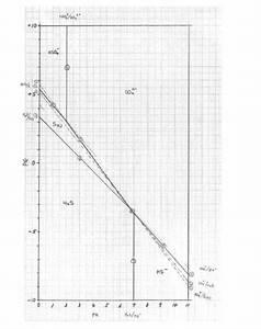 Solved  Problem Set No  6  Pe-ph Diagram
