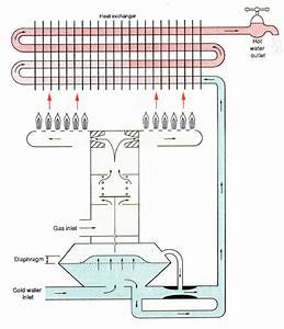 Instantaneous Gas Water Heating Systems