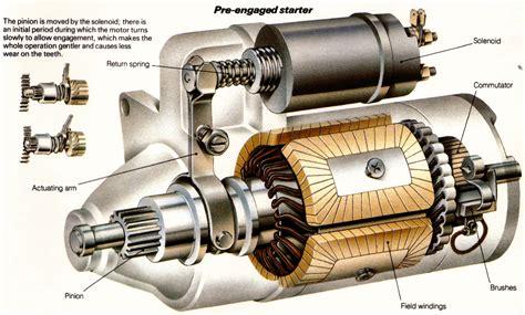 Overview Of Starter Motor