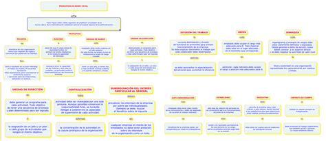 emprendimiento y gestion 14 principios de la