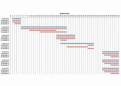 Gantt Chart Voorbeeld Maken Diagram Een