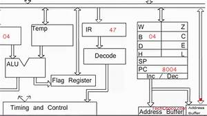 Animated Working Of 8085 Microprocessor With Addition