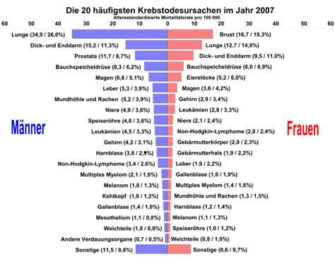 filekrebs nach organen svg wikimedia commons