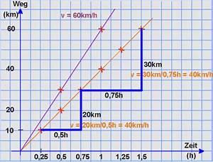 Steigung Lineare Funktion Berechnen : lineare funktion systematisierungen ~ Themetempest.com Abrechnung