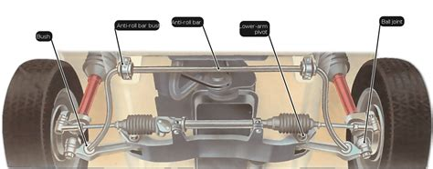 checking suspension joints  pivots tips  choosing
