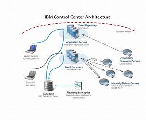 Ibm Control Center Technical Overview