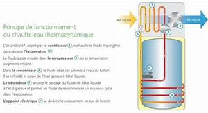 Fonctionnement Ballon D Eau Chaude : le ballon thermodynamique solar eco green ~ Dailycaller-alerts.com Idées de Décoration
