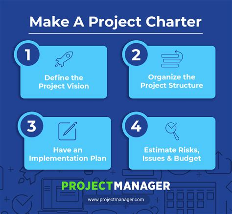a guide to project charters