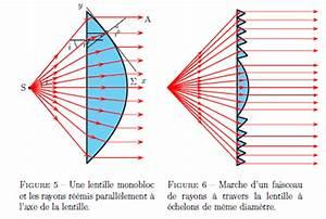 Lentille De Fresnel : pstricks applications augustin fresnel les lentilles chelons ~ Medecine-chirurgie-esthetiques.com Avis de Voitures