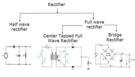 full wave bridge rectifier    full