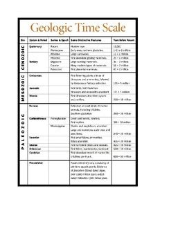 geologic time scale scavenger hunt by amanda phillips tpt