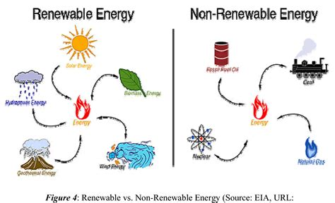 forms of clean energy big city sustainability