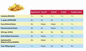 Fish Oil Dosage Chart Proepa With Concentrated Gla By Nordic Naturals Dr