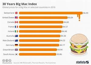 Chart: Big Mac Index in its 30th Year