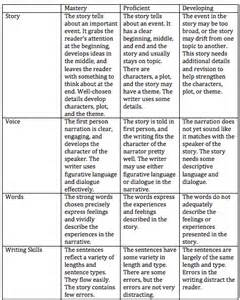 Personal Narrative Rubric Middle School