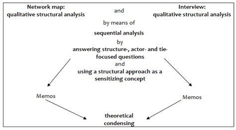 qualitative structural analysis  qualitative